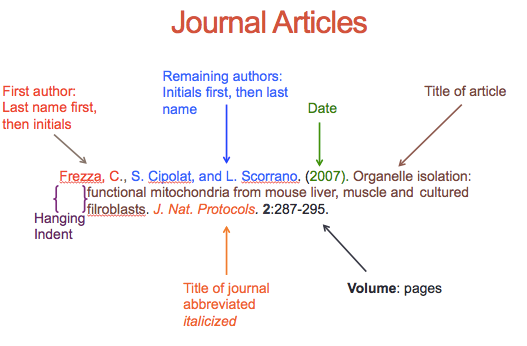 How to reference for Journal Articles