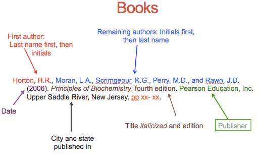 How to reference for books