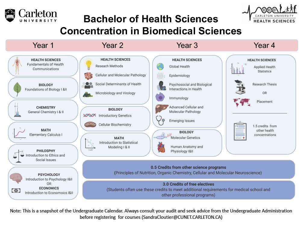 Course map for Bachelor of Health Sciences Concentration in Biomedical Sciences
