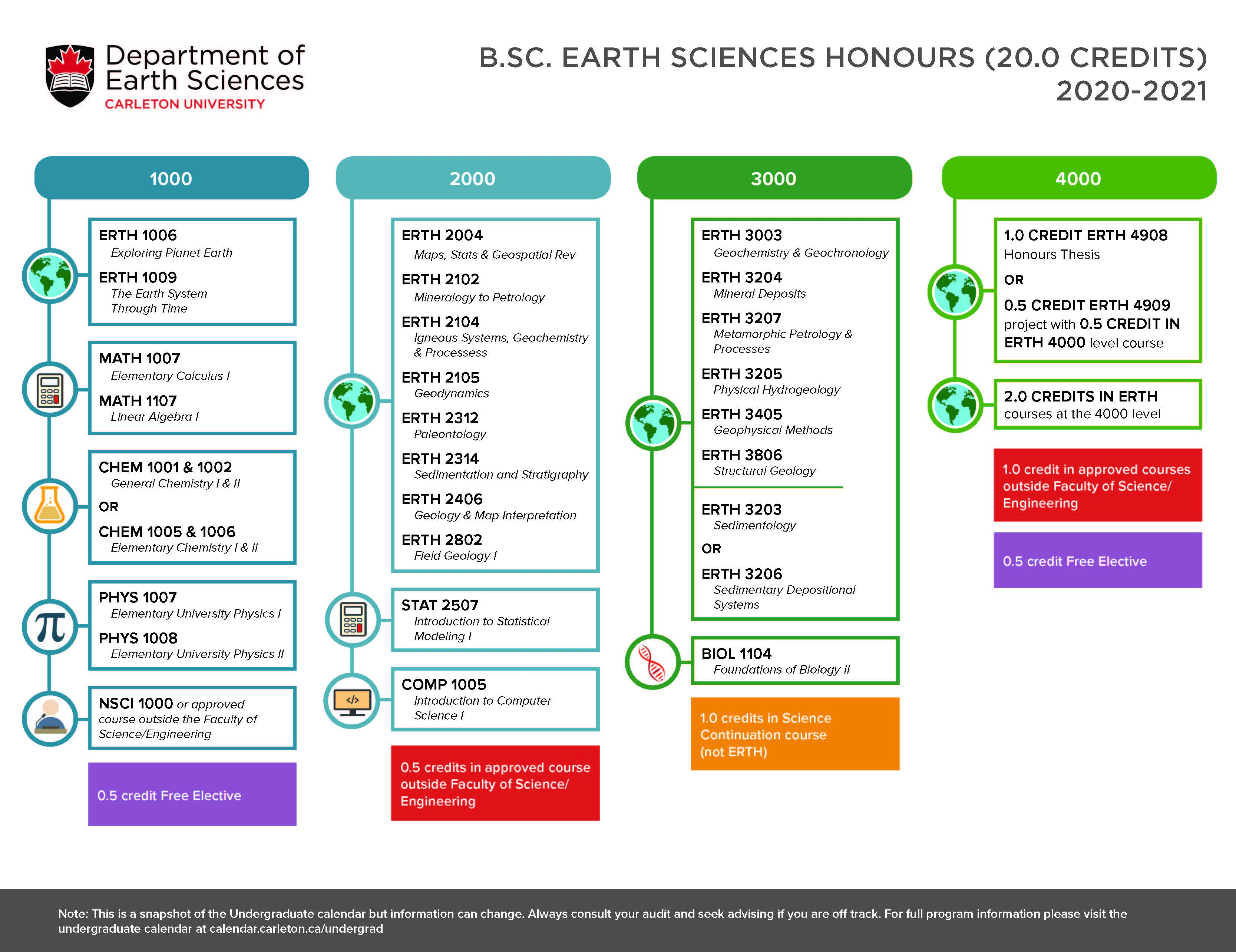 Course map for Bachelor of Earth Science Honours page 1