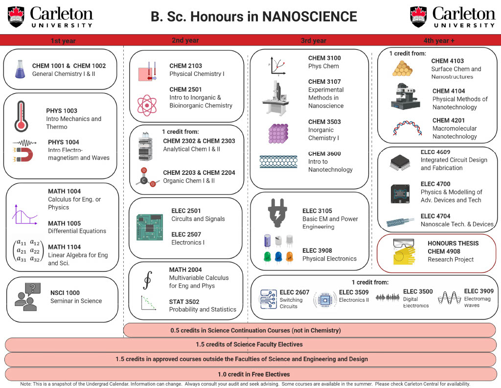 Course map for Bachelor of Chemistry concentration Nanoscience