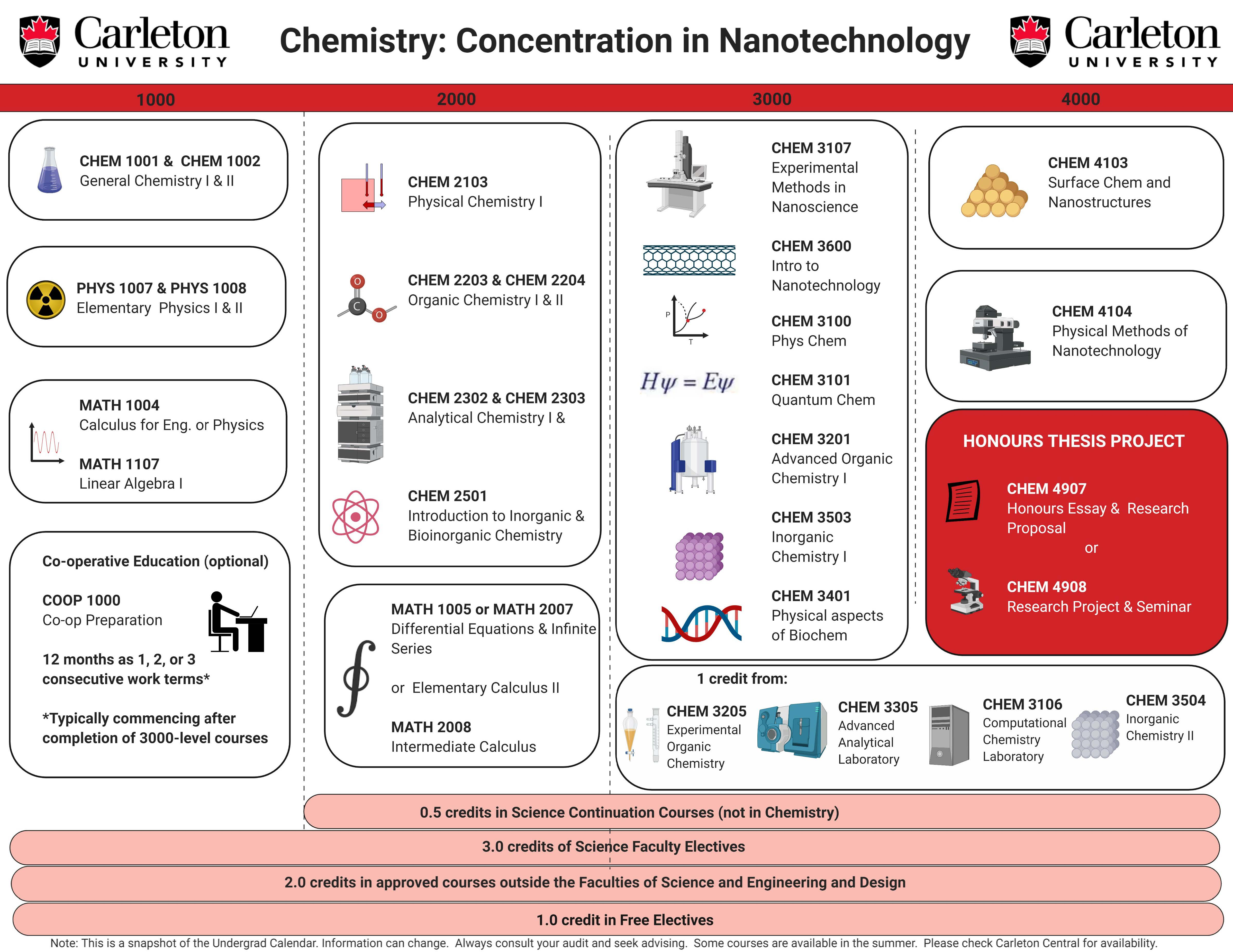 Course map for Bachelor of Chemistry Concentration Nanotechnology